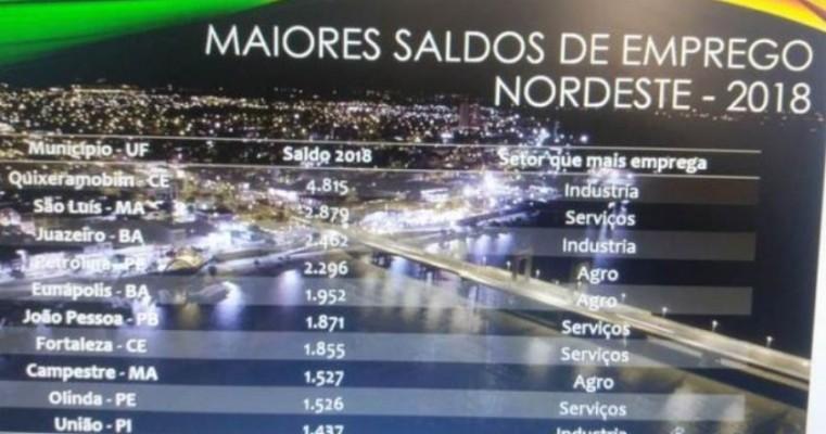 Juazeiro e Petrolina entre as maiores geradoras de emprego no Nordeste, aponta Caged