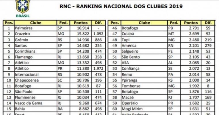 Salgueiro sobe uma posição no Ranking Nacional de Clubes da CBF