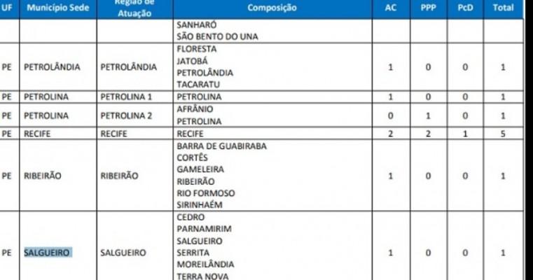 IBGE abre inscrições de Processo Seletivo Simplificado com vaga para região de Salgueiro