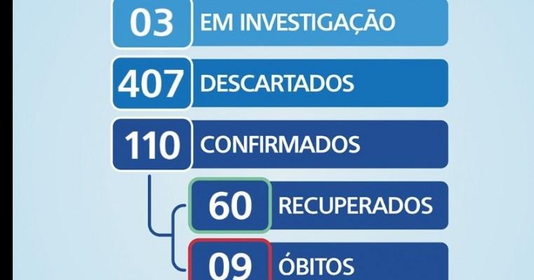 Boletim COVID-19: confira os dados atualizados em Salgueiro.