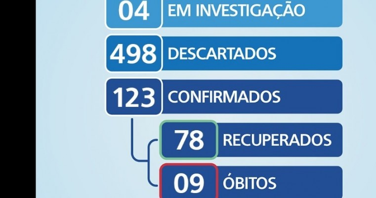 Boletim COVID-19 em salgueiro o município apresentar quartos novos casos positivos para o coronavírus.