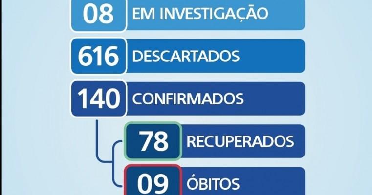 Boletim covid-19 Salgueiro apresenta nesta terça-feira (1) seis novo caso positivo para o coronavirus