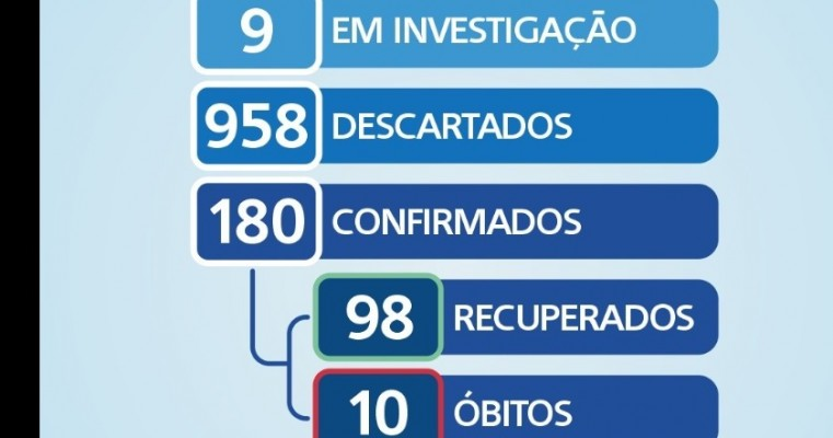 Boletim COVID-19 salgueiro apresentar nesta terça-feira (7) 15 novos casos positivo para o coronavirus