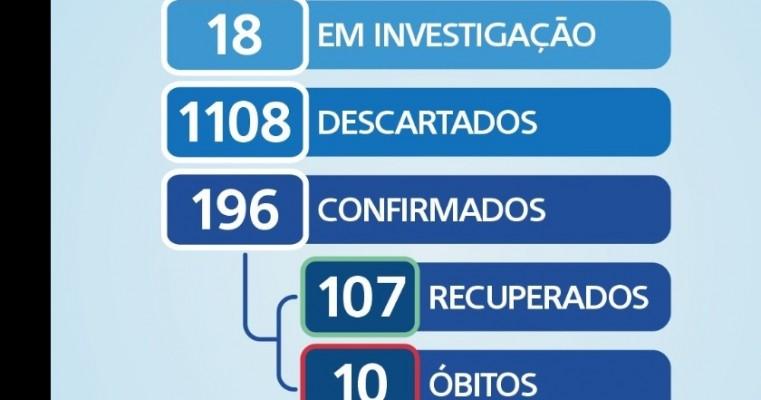 Boletim COVID-19 salgueiro apresentar 5 novos casos positivo para o coronavirus nesta sexta feira (10).