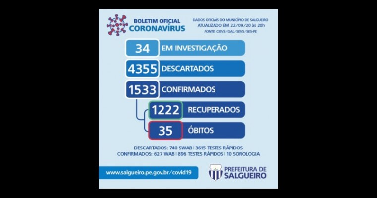 Boletim COVID-19: confira os dados atualizados em Salgueiro