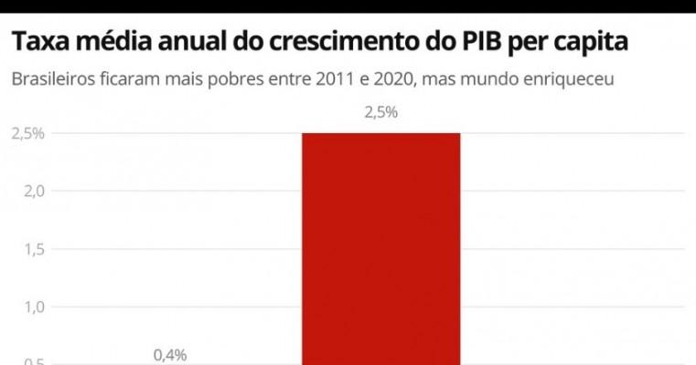 Na contramão do mundo, brasileiro termina a década mais pobre
