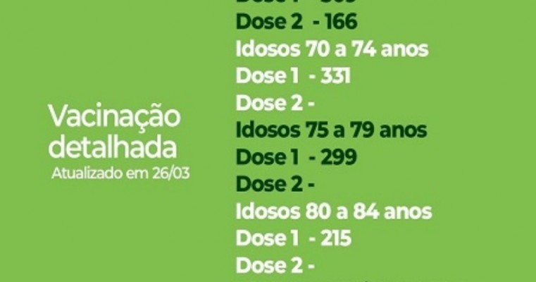 Vacinação contra a Covid-19 em Serrita atinge 1.412 pessoas imunizadas